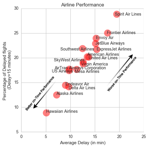 Airline Performance
